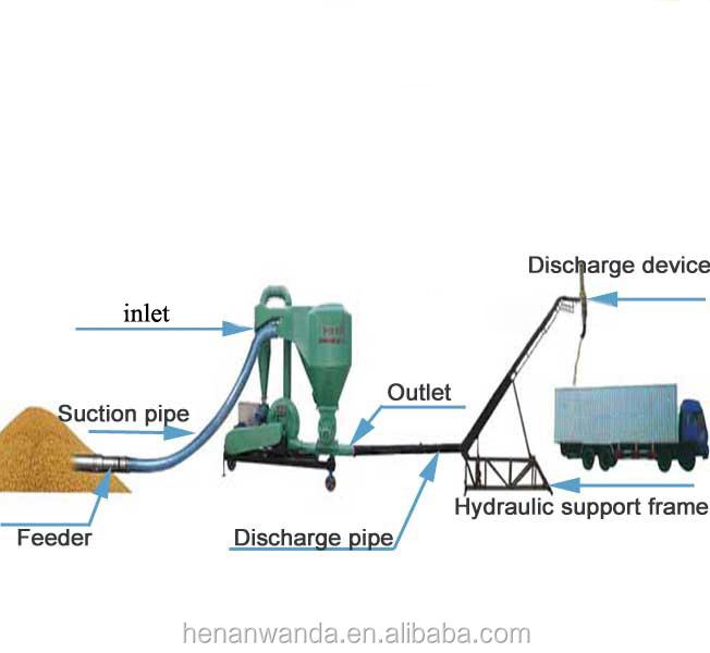 Pneumatic Vacuum Elevator For Unloading Grain Buy