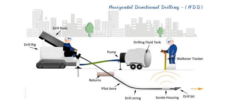 HTB1ThFmKFXXXXcaXFXX760XFXXX5 underground cable laying horizontal directional boring drilling