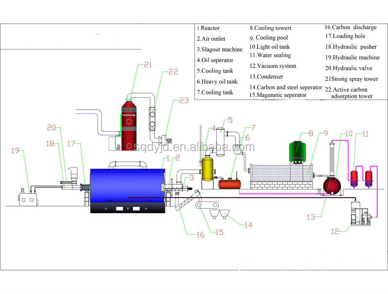Semi-co<em></em>ntinuous Used Tyre Refining Machine Getting Pyrolysis Oil