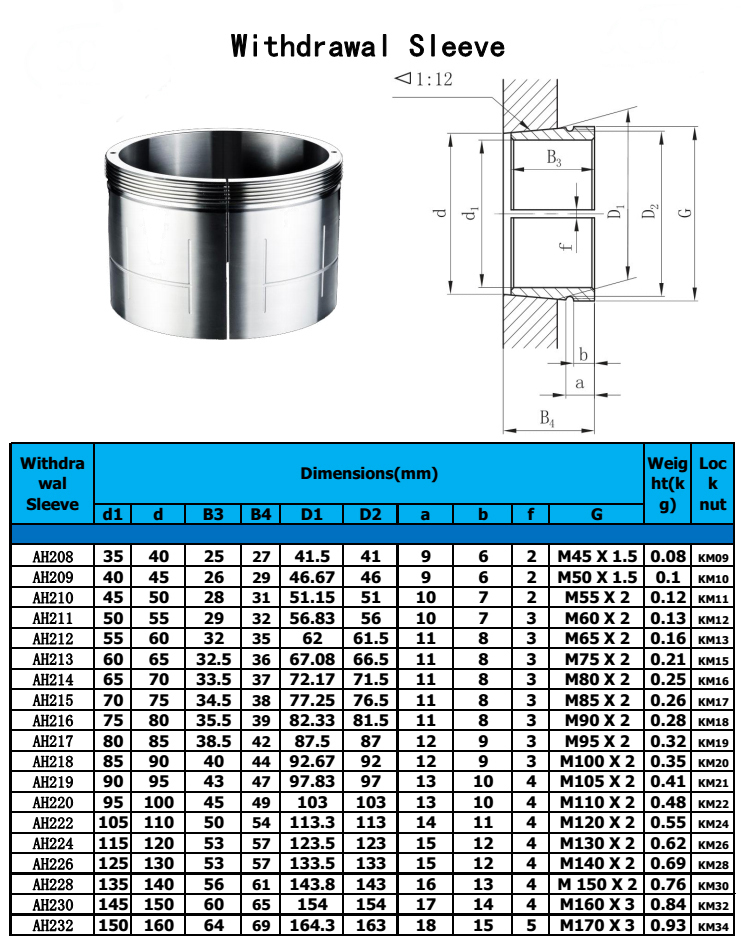 Bearing Adapter Sleeve Accessory Factory Price Wholesale