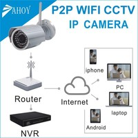 ip camera with motion detection alerts via email and ftp,mini wireless bullet camera,wireless mini camera