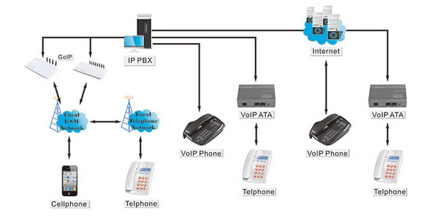 16 ports 16 sim goip 16 quad band voip gsm gateway 16 channel goip 4g ccuart Images