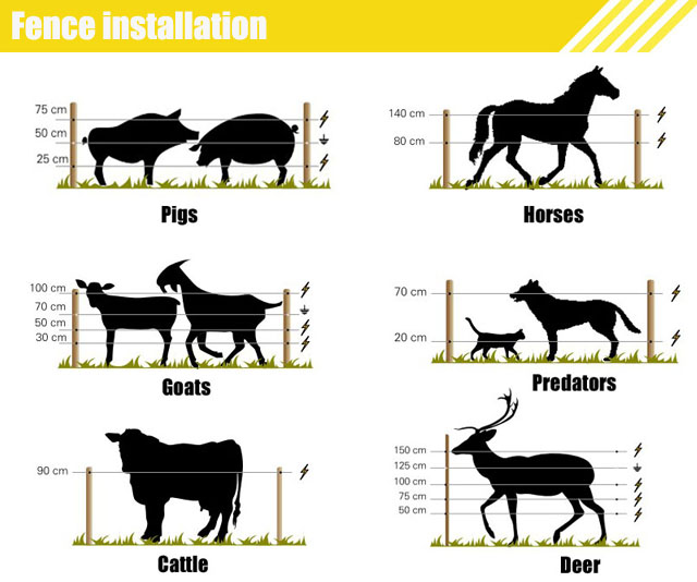 12v Battery Power High Voltage Farm 60041635812 on solar electric fence installation diagram