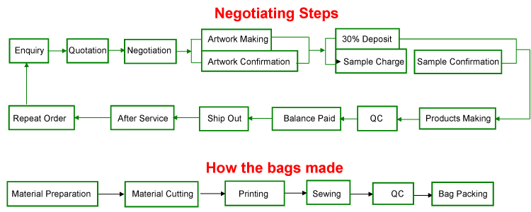 Product making steps
