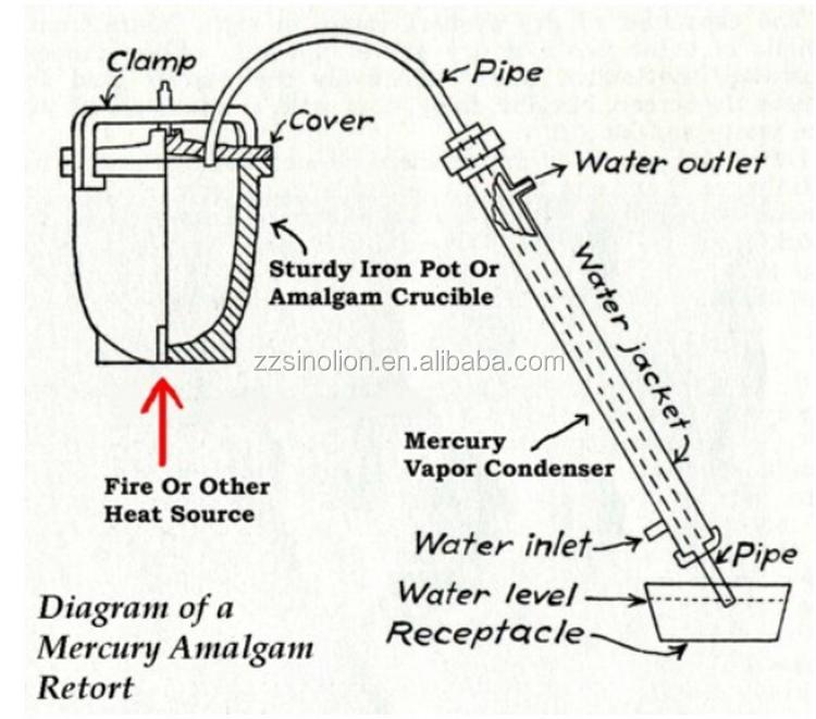 Small Scale Mini Laboratory Gold Mercury Hg Amalgam Pot