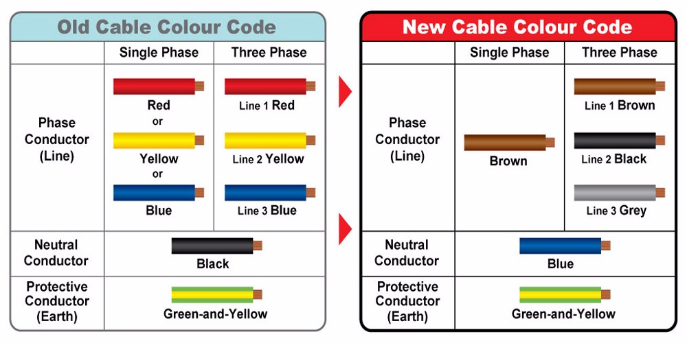 electrical wiring colour codes china car wiring diagrams explained u2022 rh ethermag co wiring colour code china wire color code china