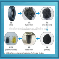 rubber and plastic to oil waste tire recycling production line
