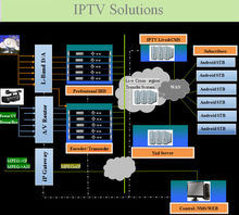 iptv streaming server system end to End iptv solutions