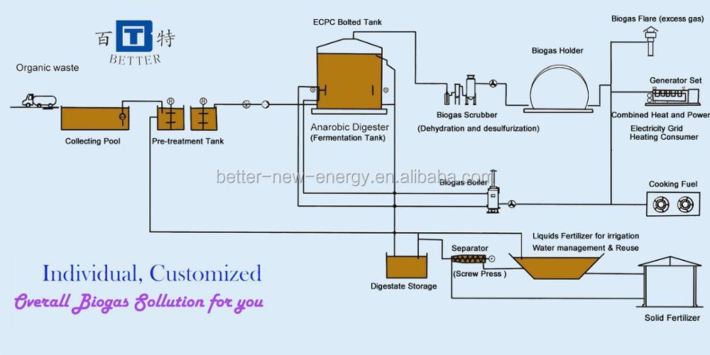 Biogas pretreatment .jpg