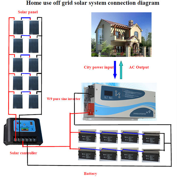 Off grid solar power system portable home solar systems for Solar panel cost for 1000 sq ft home
