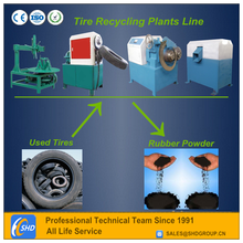 Waste Used Tire Recycling Equipment