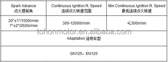 Parameters_CDI_GN125.JPG