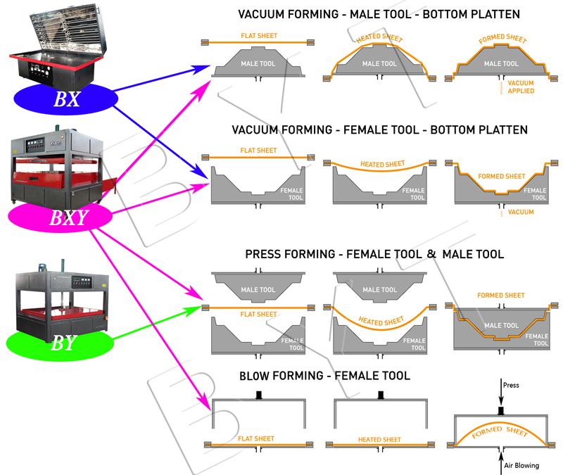 byt vacuum forming machine polycarbonate thermoforming machine buy rh alibaba com
