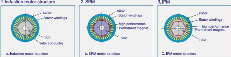 380v 480v Ac Dc Ac Synchronous Motors From