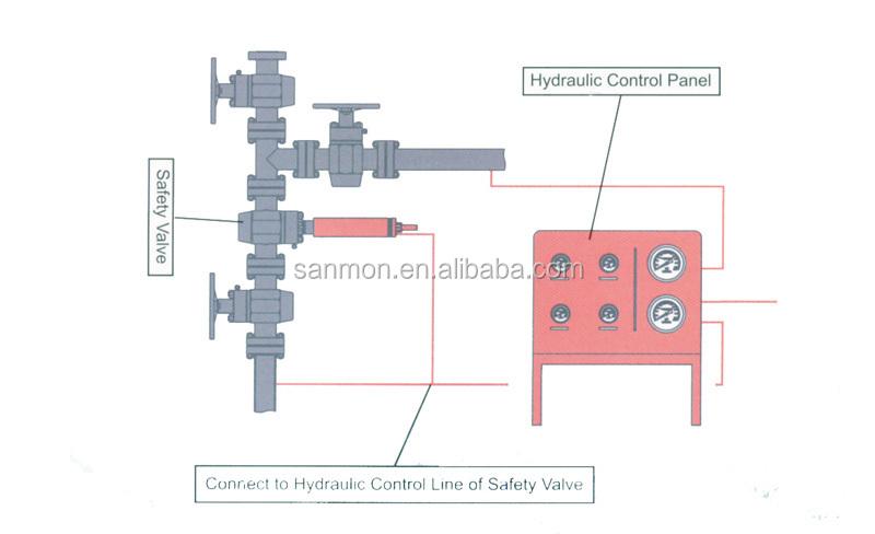 control panel800