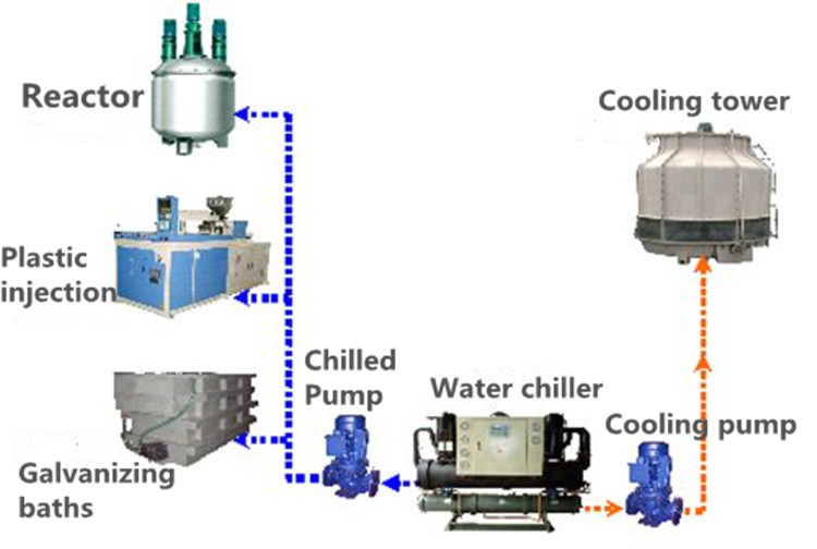 Trane Fluid Coolers : Water open cooled trane industrial chillers view