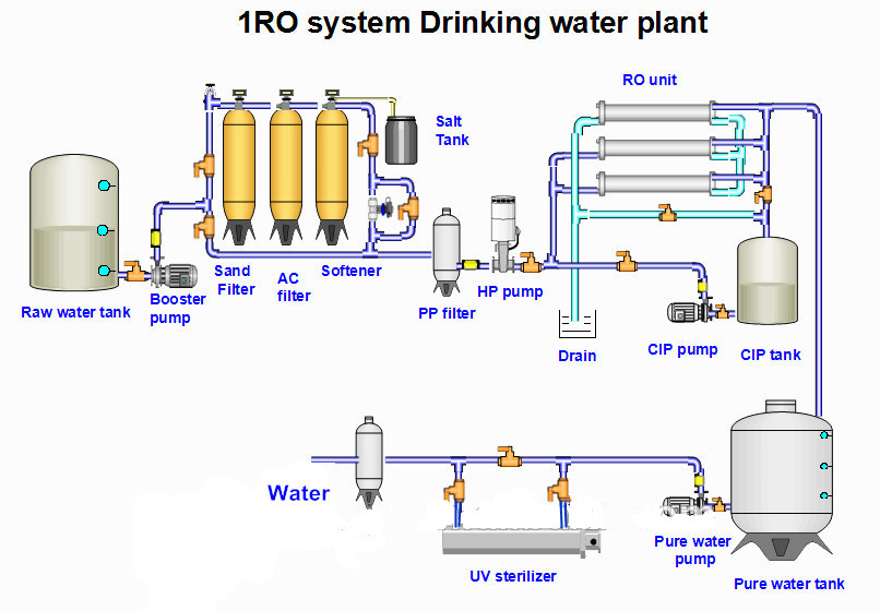 Water treatment plant for bottlebarrelled water buy drinking flow chartg ccuart Image collections