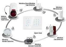 Home,house,power station, transportation, oil, coal, railway Usage GSM Alarm Smart Home Wireless GSM Alarm System