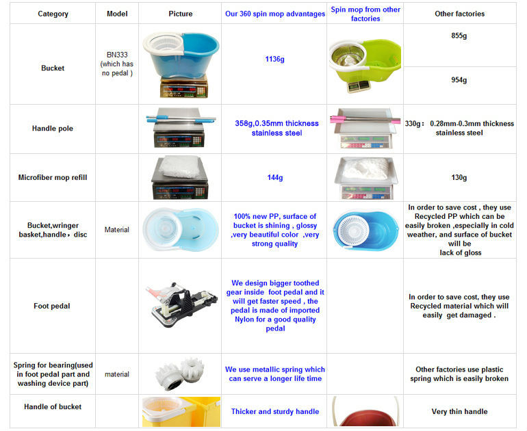 새로운 2015 필리핀 접을 수있는 접이식 사각형 360도 마법 스핀 걸레 버킷 층 청소 걸레 필터 시스템