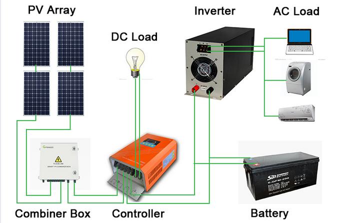 solar power system & solar off grid system.png