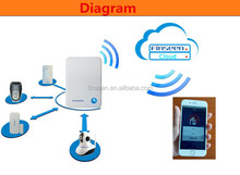 Synchronized multi user enabled wireless cloud ip alarm system with Andriod &IOS app