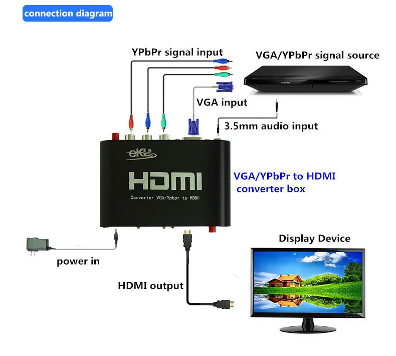 Vga / YPbPr к hdmi-конвертер,