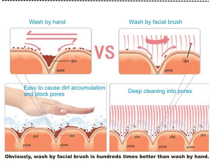 Profissional cabelo sintético especial S forma rosto limpeza escova com alta qualidade