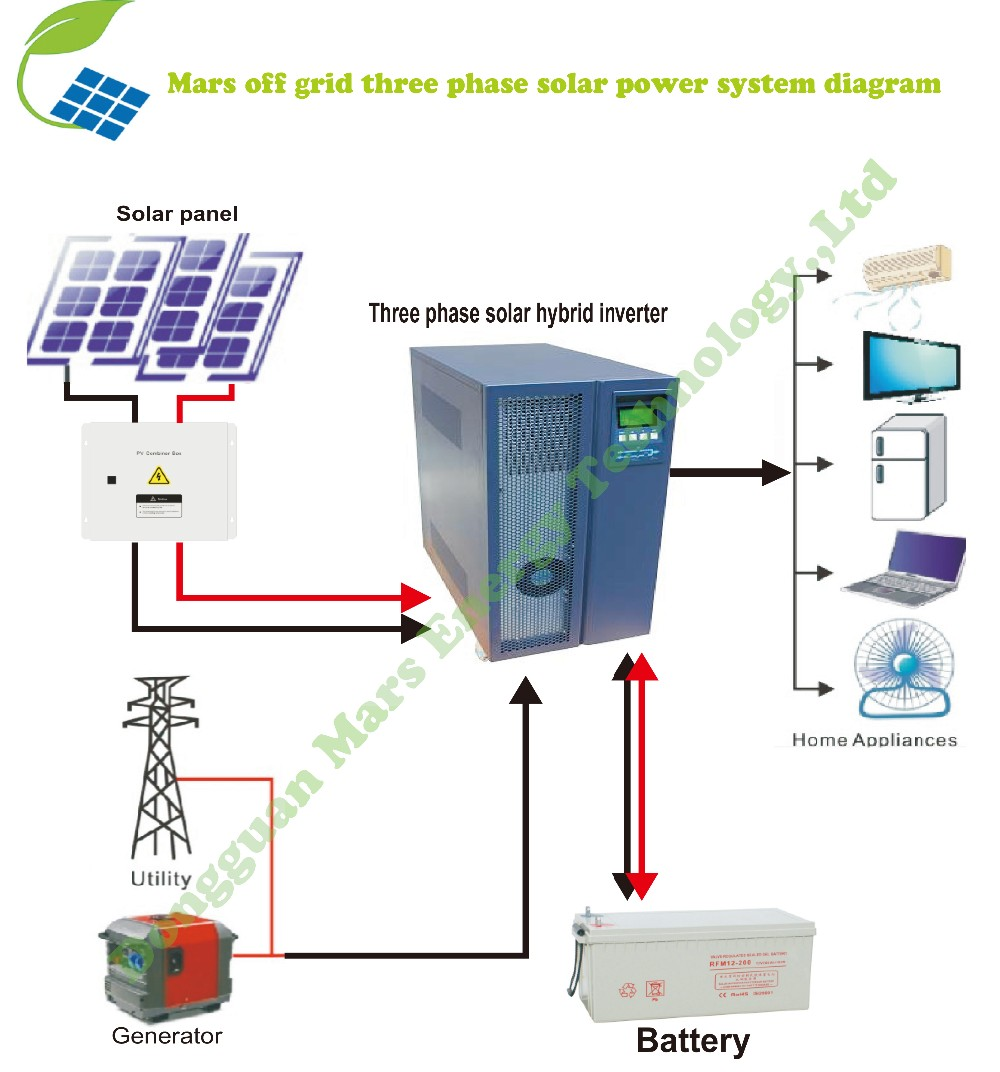 15kw 15000 Watt 15000w Mono Solar Panel For System Panels Battery Diagram Also Having Pv Adds Value To Your Home They Are Low Maintenance And Unobtrusive Germany Is The Global Leader Generated Electricity