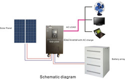 Stock Promotion 24v 48v 2KW 3KW 5KW Home use Solar System Solar energy kits