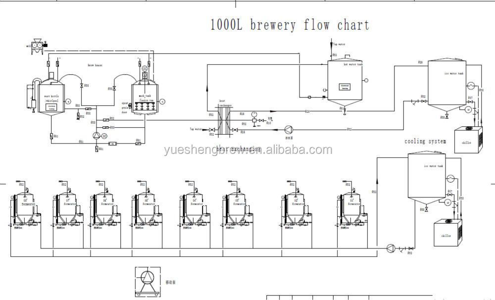 1000 Litros De A 231 O Inoxid 225 Vel Cerveja Equipamento Da