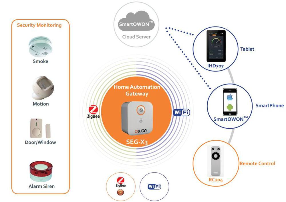 Diy Home Security Systems Affordable Home Security