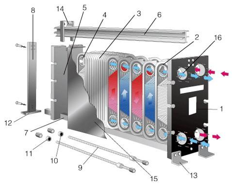 Теплообменник alfa laval m6-mfg замена прокладок какой диаметр трубки в теплообменнике гелиоустановки