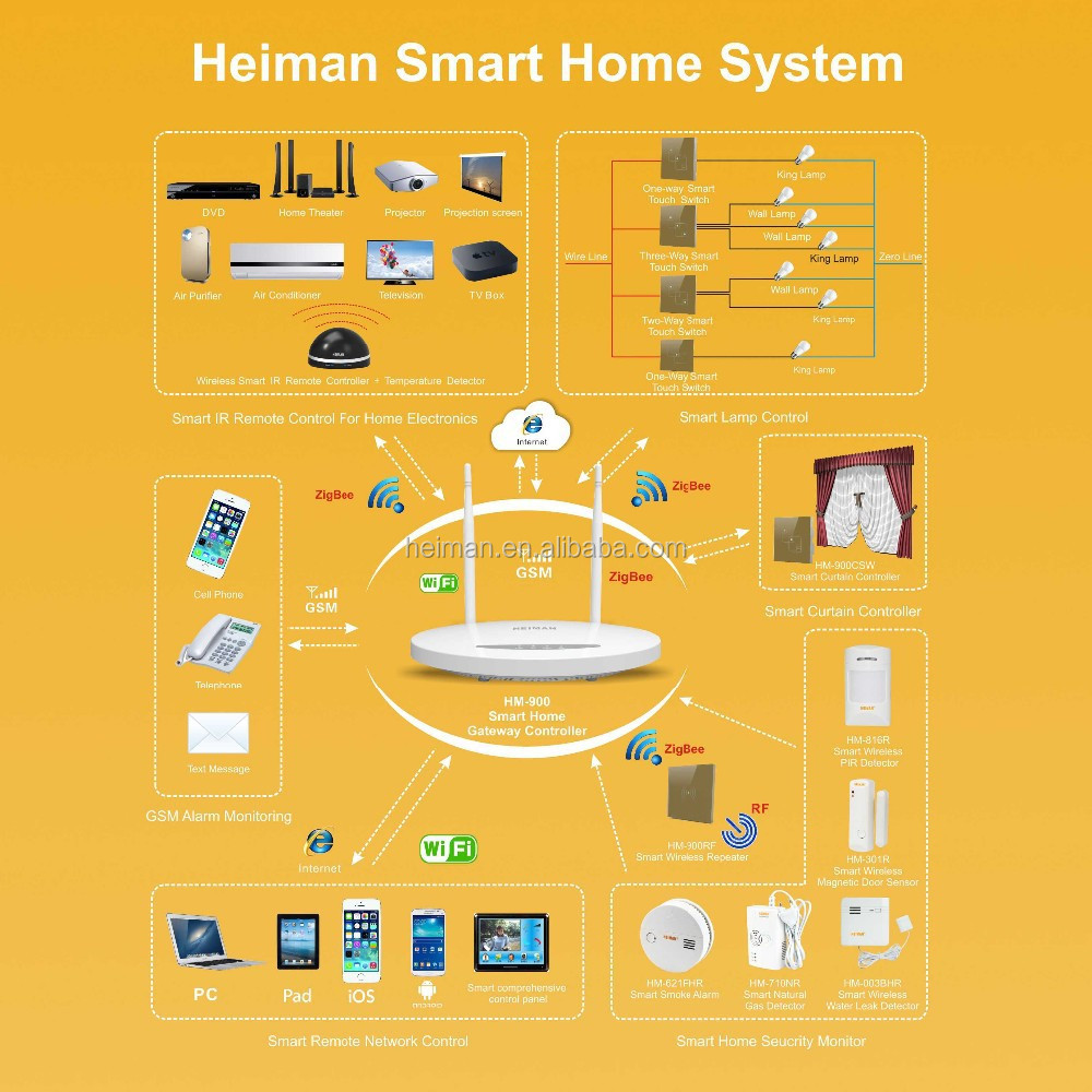 Wifi Zigbee Gsm Smart Home Automation System Support App