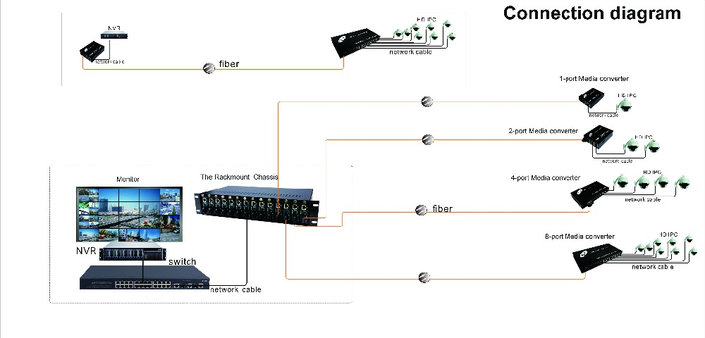 10 100mbps sc fiber connector ethernet rj45 2 port media converter rh alibaba com