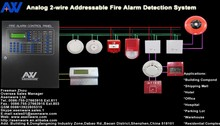 Unaided Smart UPNP HVAC Fire Smoke Detection Alarm Control Panel for big fire projects