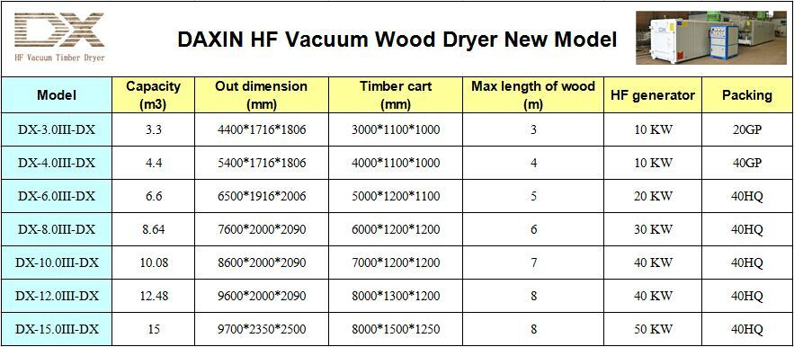 hf vacuum wood dryer sizes