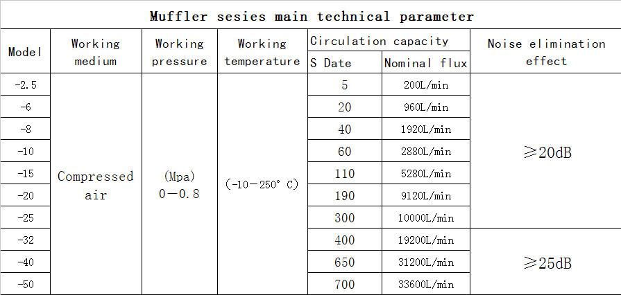 Stainless Steelbronzecopperbrass Powder Sintering Filter Element