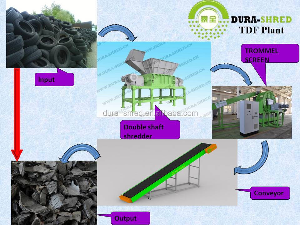 High quality low price tyre shredder machines for sale