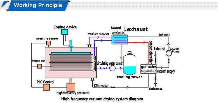 Wholesale HF Vacuum Timber Drying Oven, Lumber Drying Kiln, Wood Dryer ...