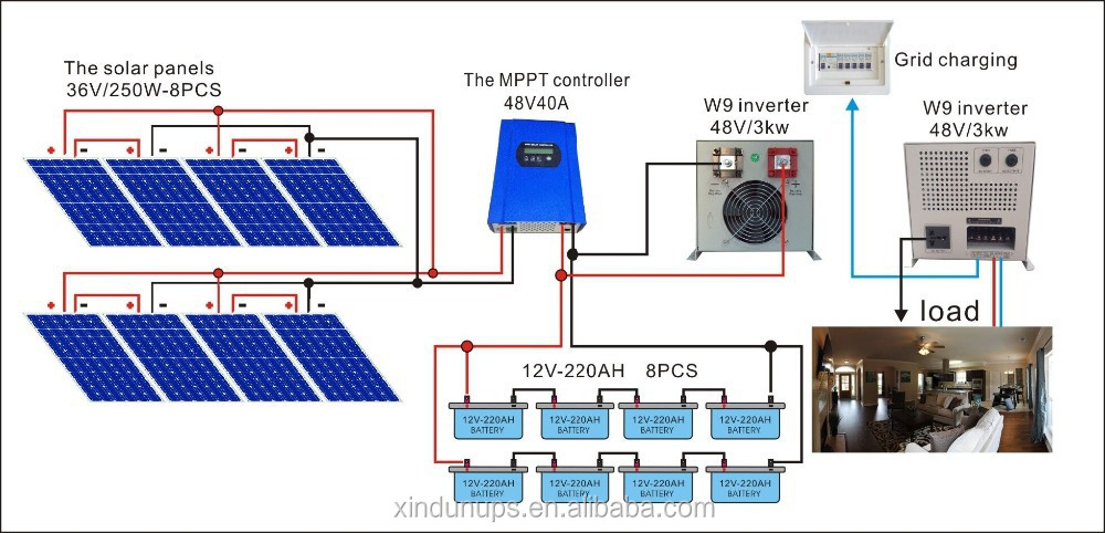 solar panel can produce more power with less byproduct compared to electricity These changes could lead to solar panels that convert over 20 percent of the energy in sunlight into electricity (compared with about 15 percent for most solar cells now) yet cost only $1 per watt.