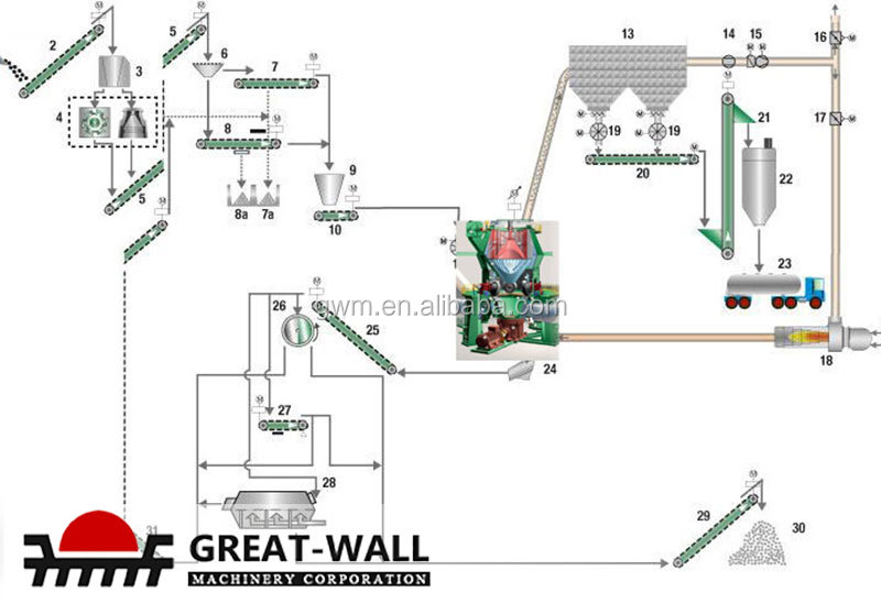 Ground Granulated Blast Furnace Slag Production Schematic : Ground granulated blast furnace slag grinding mill buy