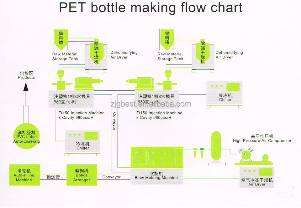 Pet Bottle Air Blow Molding Machine Buy Blow Molding Machinepet