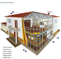 China Low Price Steel Structure Building/ Light Steel House/Prefabricated Villa china supplier