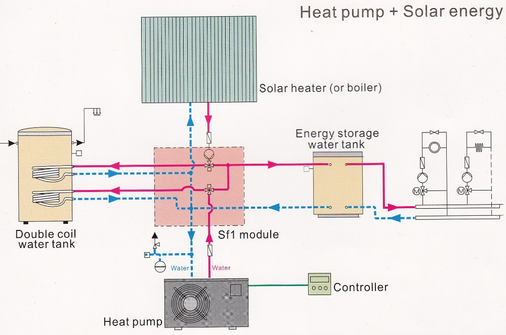 analysis of solar boosted heat pump Solar hot water vs heat pump i was thinking of replacing my existing electric system with either a new electric boosted, solar hot water system (split system - don't want tanks on my roof) or a reverse cycle heat pump system (ie dux airoheat.