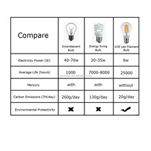 6W dimmable led filament bulb , E12 E14 E27 filament led buld