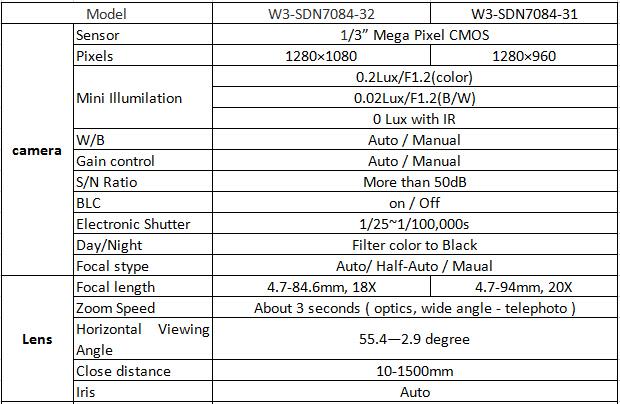 Best ip câmera speed dome câmera ip Webcam w3-sdn7804