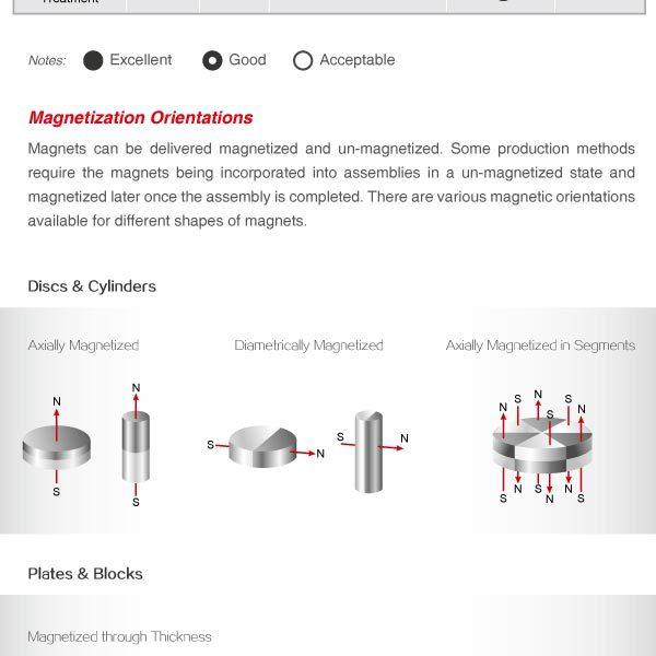 Motor magnet generator magnet ndfeb strong magnet
