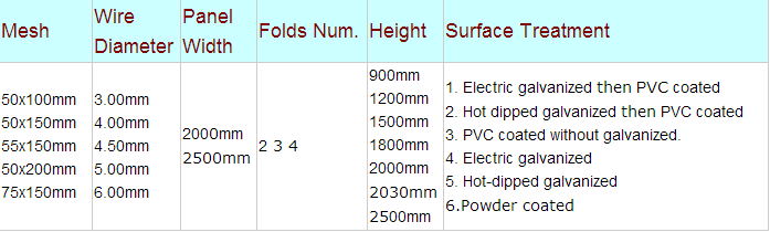 접이식 아연 도금 와이어 메쉬 울타리 (제조)/곡선 와이어 메쉬 ...