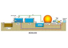 China baixo custo PUXIN cúpula macia digestor de biogás para esgoto planta