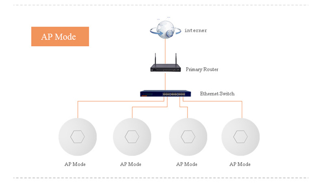 thinnest 300mbps 48v poe port router ap hotel repeaters wifi with